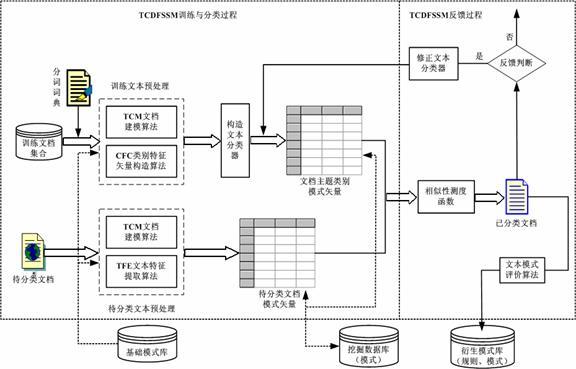 源于dfssm的web文本分类算法tcdfssm的算法流程如图